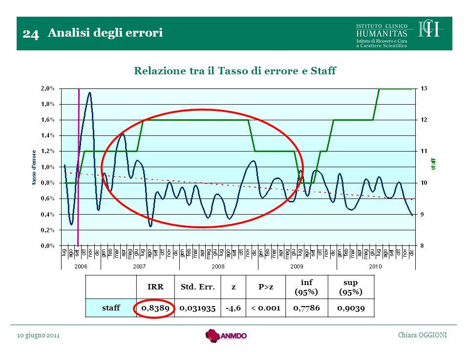 Relazione tra il Tasso di errore e Staff