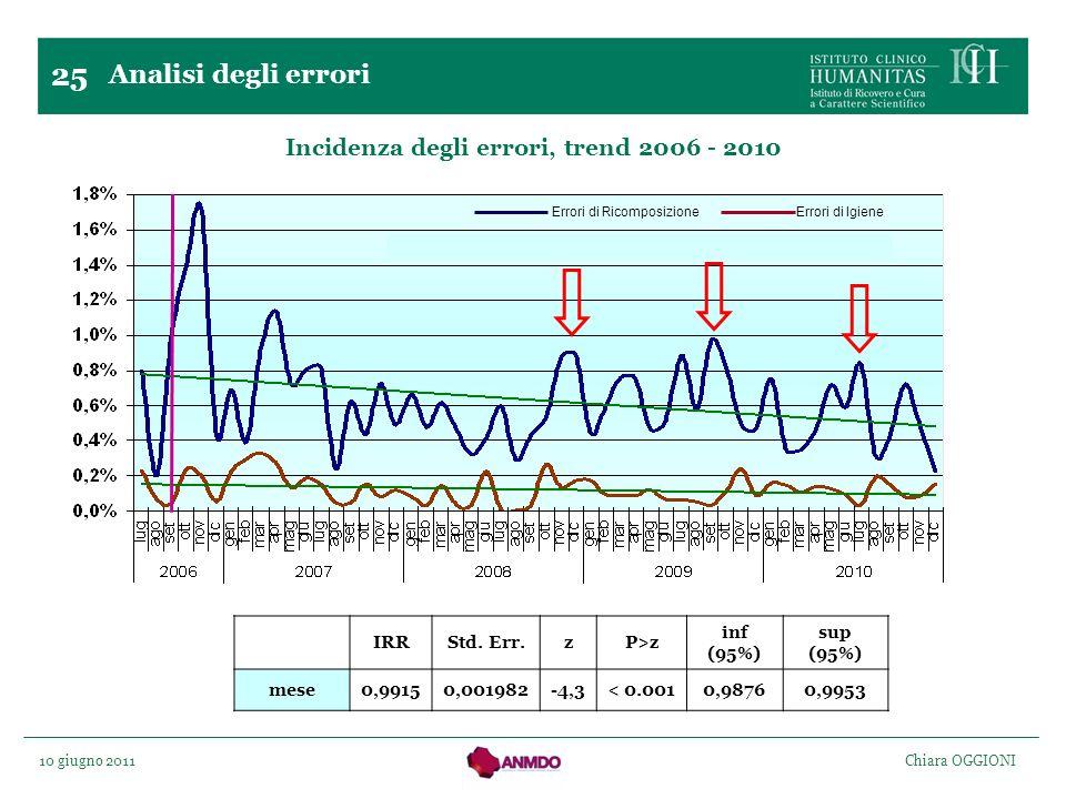 Incidenza degli errori, trend 2006 - 2010