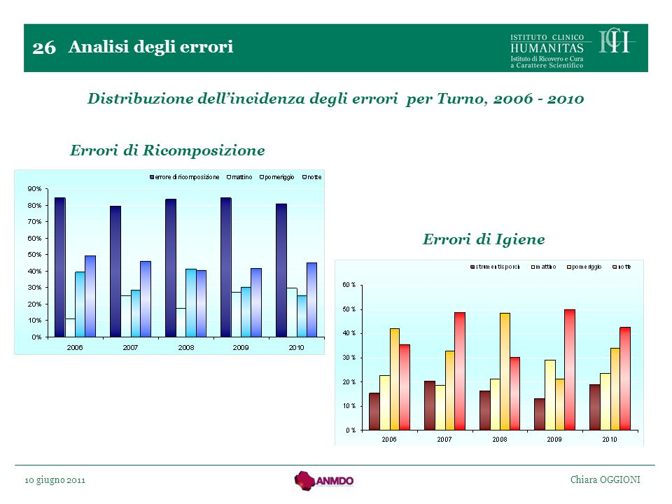 26 Analisi degli errori. Distribuzione dell'incidenza degli errori per Turno, 2006 - 2010. Errori di Ricomposizione.