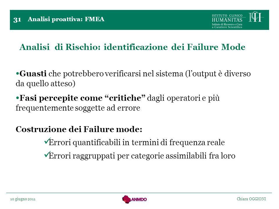 Analisi di Rischio: identificazione dei Failure Mode