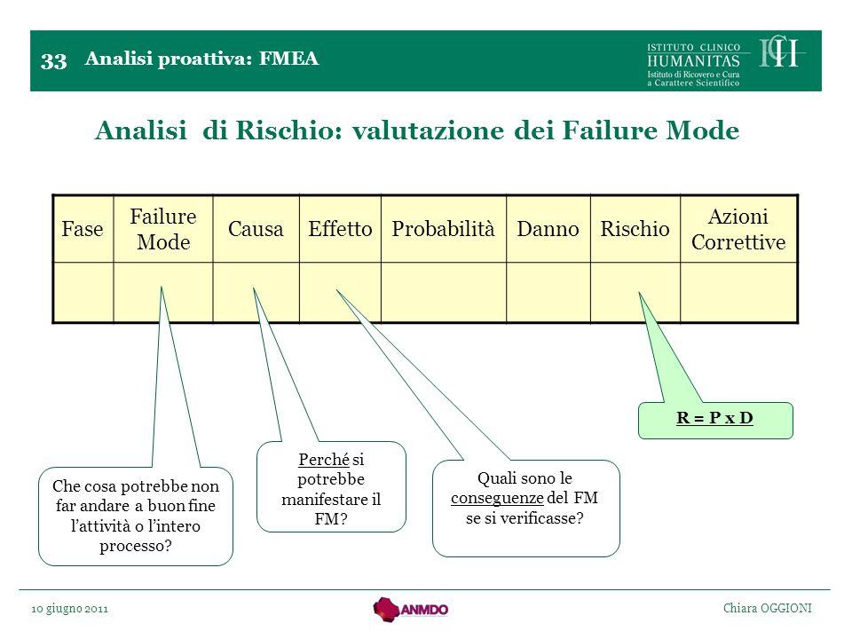 Analisi di Rischio: valutazione dei Failure Mode