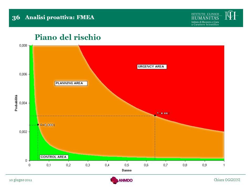 Piano del rischio 36 Analisi proattiva: FMEA
