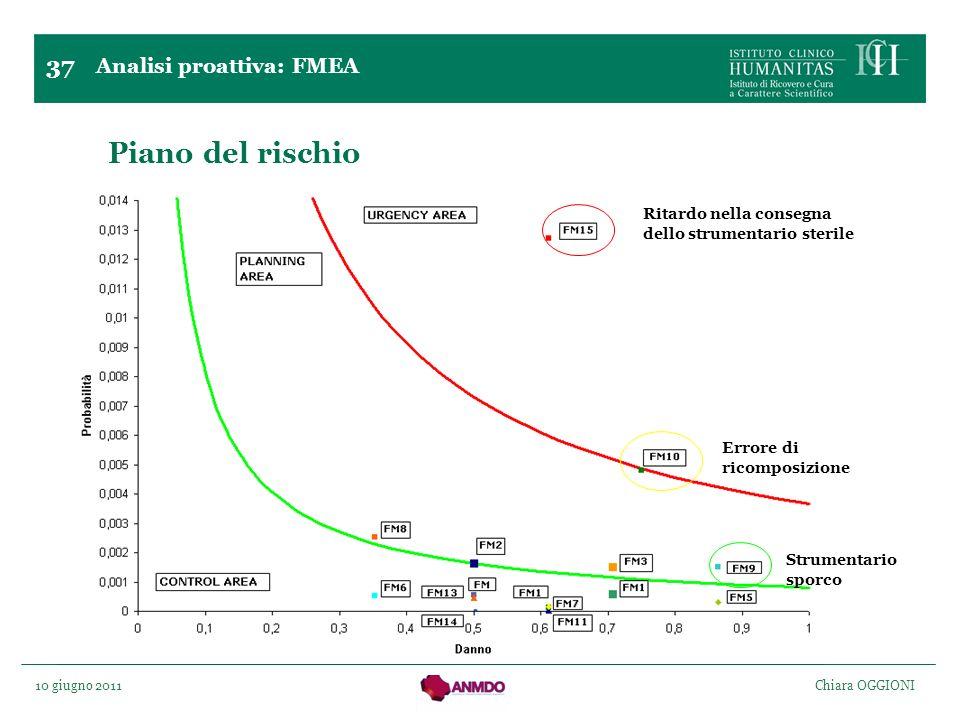 Piano del rischio 37 Analisi proattiva: FMEA