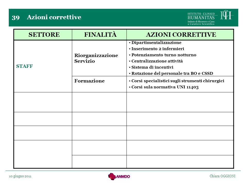 SETTORE FINALITÀ AZIONI CORRETTIVE