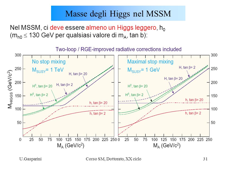 Masse degli Higgs nel MSSM