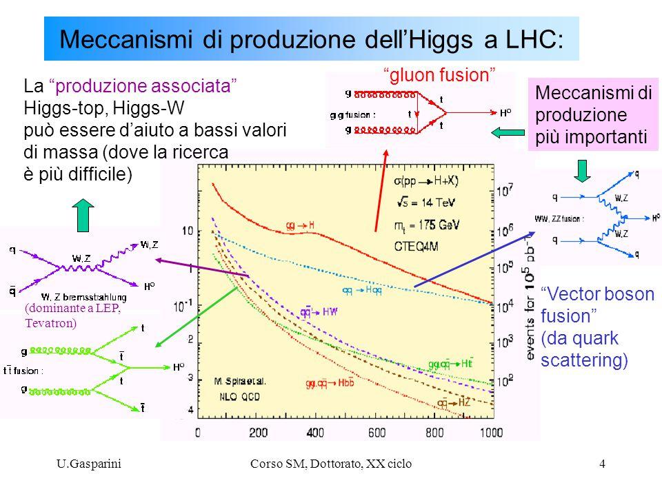 Meccanismi di produzione dell'Higgs a LHC: