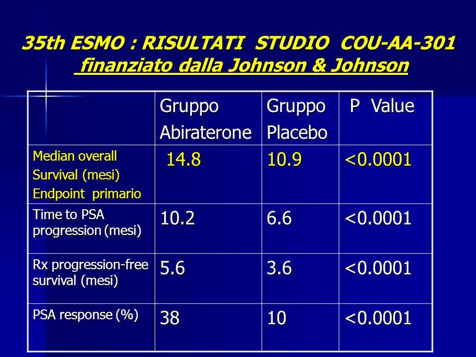 35th ESMO : RISULTATI STUDIO COU-AA-301 finanziato dalla Johnson & Johnson