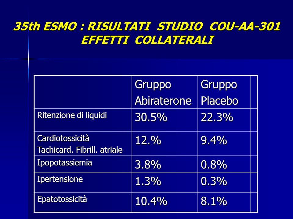 35th ESMO : RISULTATI STUDIO COU-AA-301 EFFETTI COLLATERALI