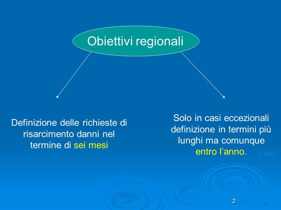 Obiettivi regionali Solo in casi eccezionali definizione in termini più lunghi ma comunque entro l'anno.