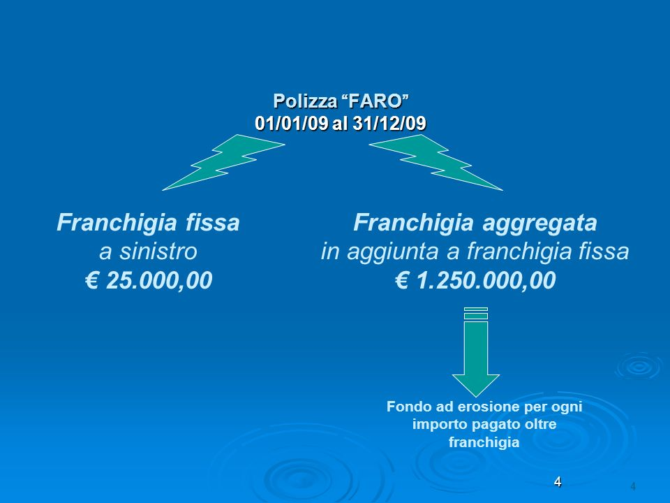 Franchigia fissa a sinistro € 25.000,00 Franchigia aggregata