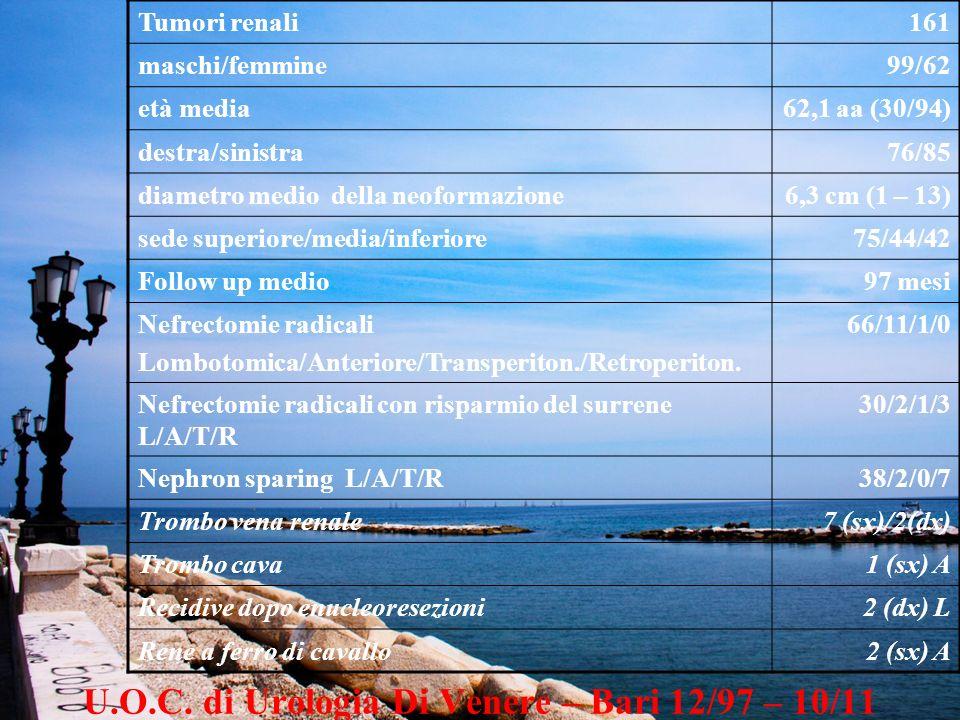 U.O.C. di Urologia Di Venere – Bari 12/97 – 10/11