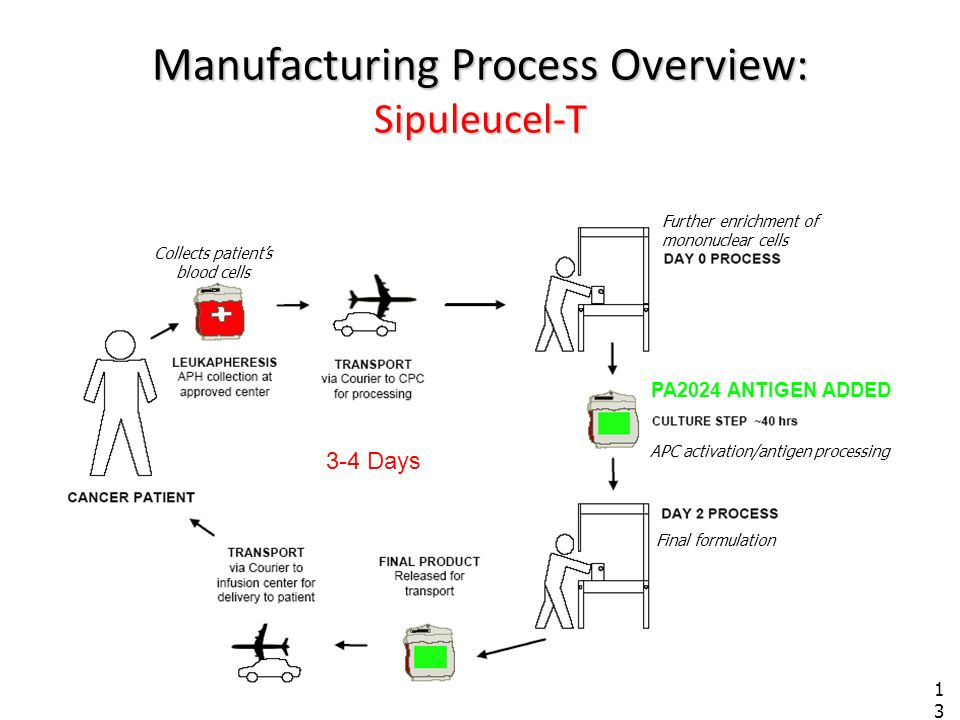 Manufacturing Process Overview: Sipuleucel-T