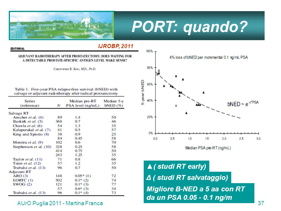 PORT: quando ▲( studi RT early) Δ ( studi RT salvataggio)