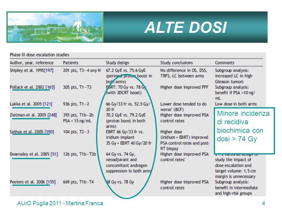 ALTE DOSI Minore incidenza di recidiva biochimica con dosi > 74 Gy