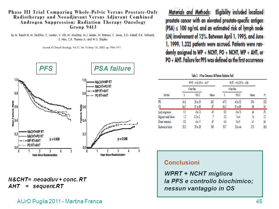 PFS PSA failure Conclusioni WPRT + NCHT migliora