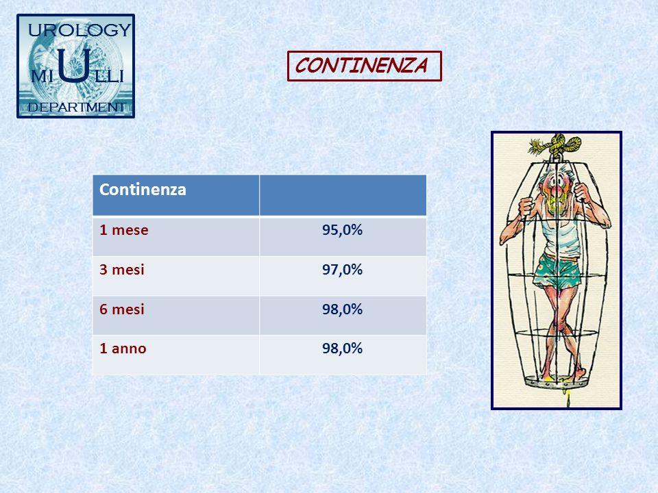 miUlli UROLOGY CONTINENZA Continenza 1 mese 95,0% 3 mesi 97,0% 6 mesi