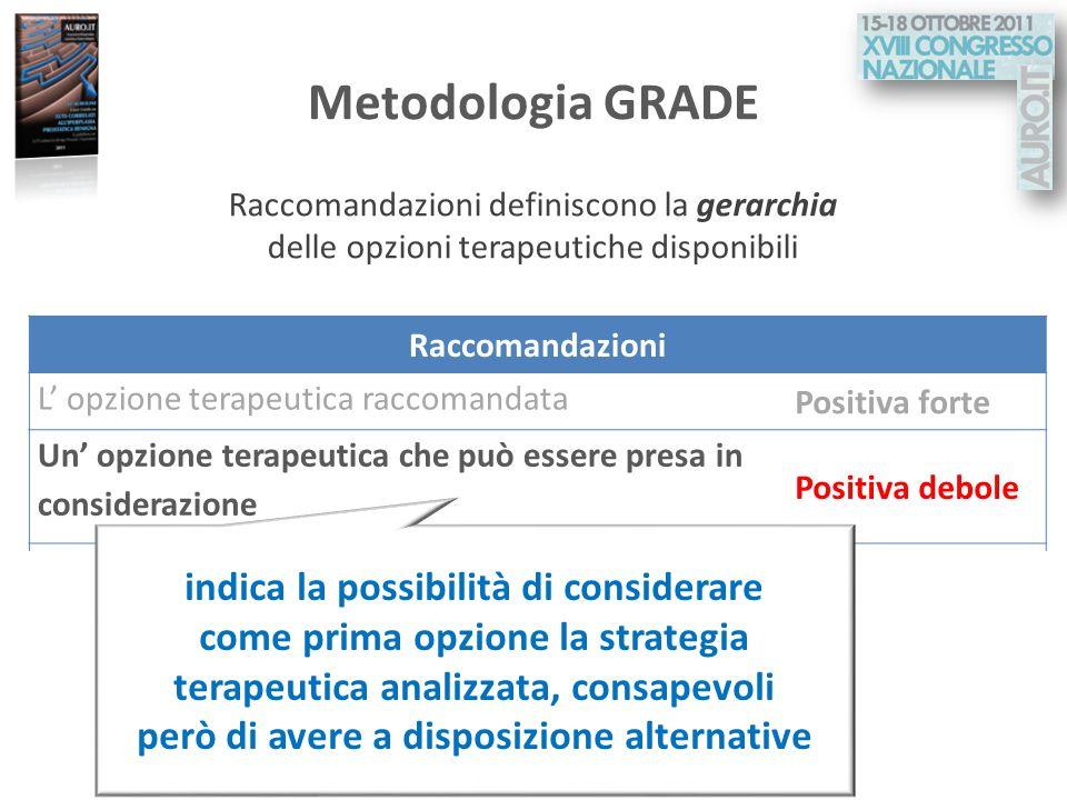 Metodologia GRADE Raccomandazioni definiscono la gerarchia delle opzioni terapeutiche disponibili. Raccomandazioni.