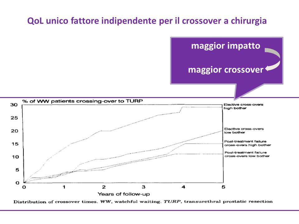 QoL unico fattore indipendente per il crossover a chirurgia