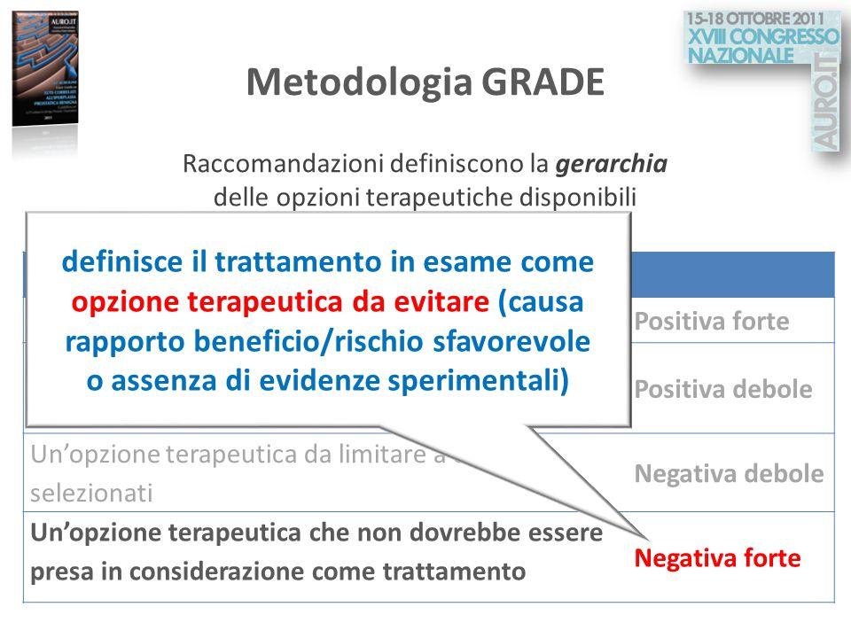 Metodologia GRADE Raccomandazioni definiscono la gerarchia delle opzioni terapeutiche disponibili.