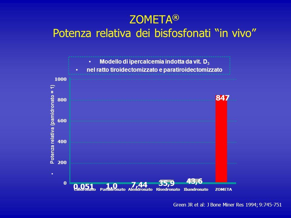 ZOMETA® Potenza relativa dei bisfosfonati in vivo