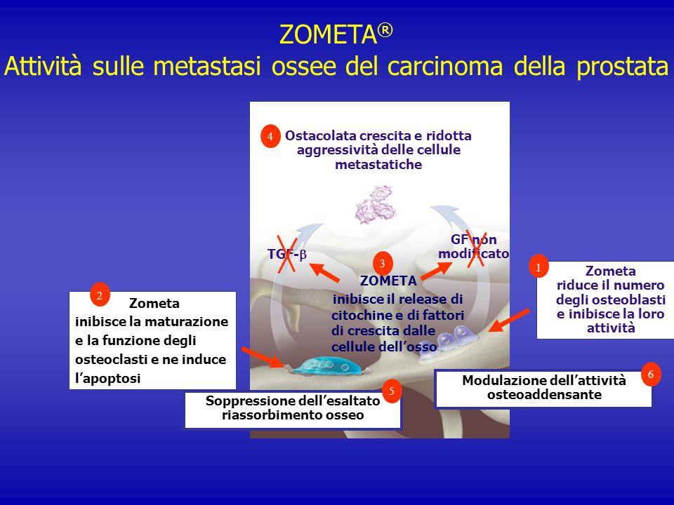 ZOMETA® Attività sulle metastasi ossee del carcinoma della prostata