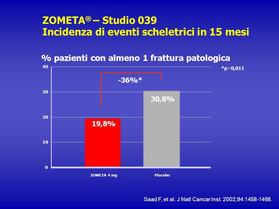 ZOMETA® – Studio 039 Incidenza di eventi scheletrici in 15 mesi