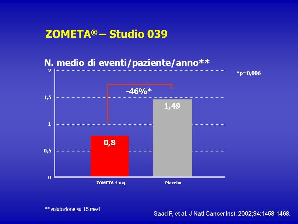 ZOMETA® – Studio 039 N. medio di eventi/paziente/anno** -46%* 1,49 0,8