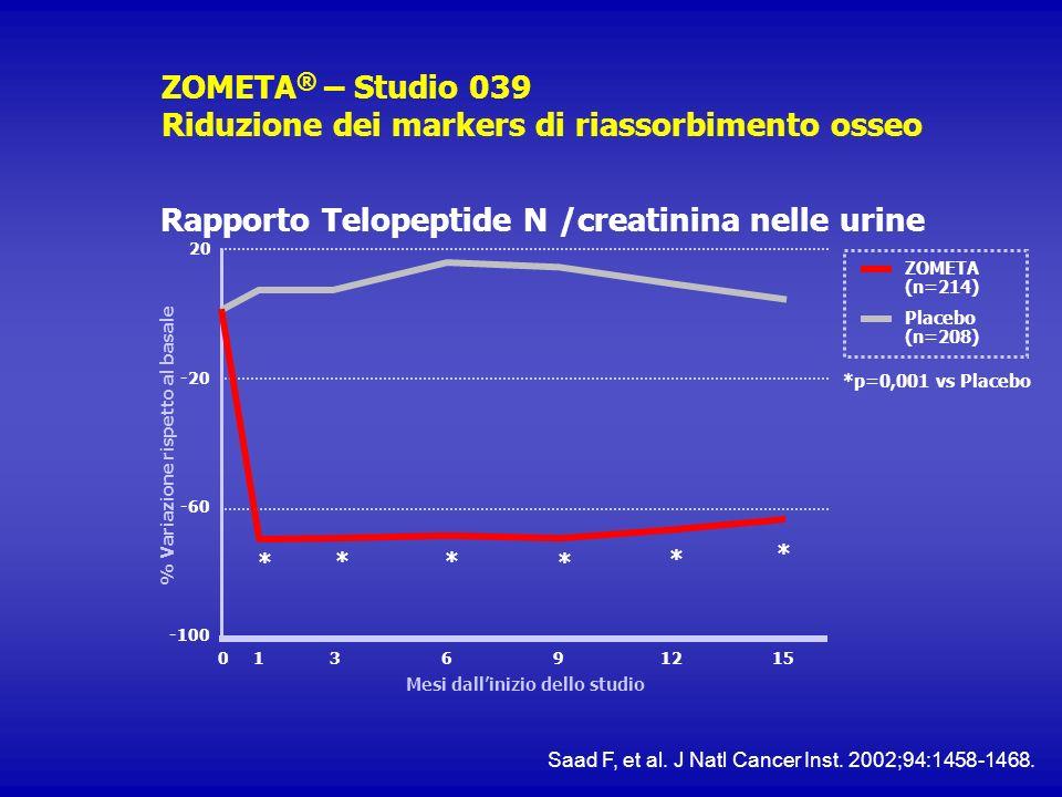 ZOMETA® – Studio 039 Riduzione dei markers di riassorbimento osseo