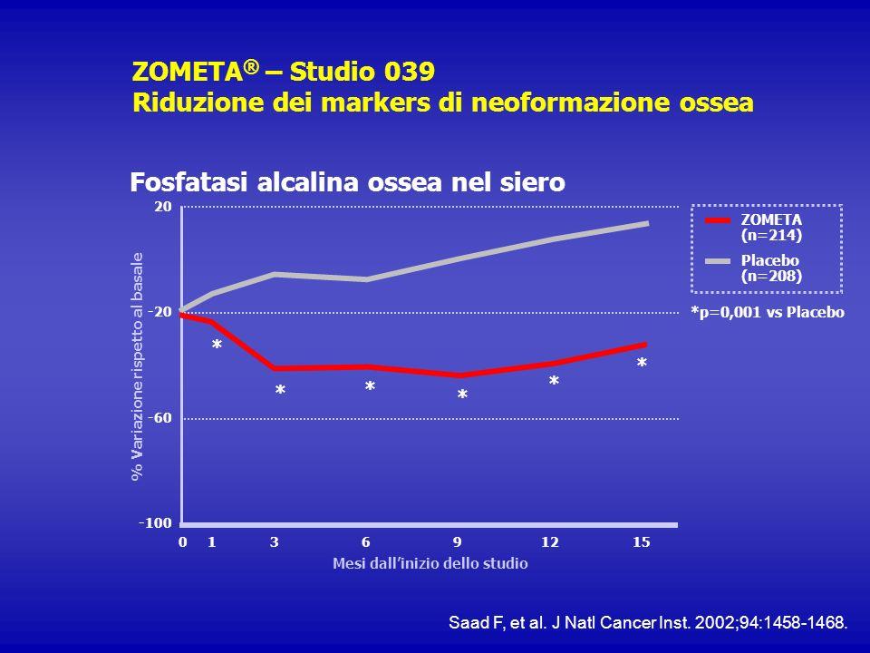 ZOMETA® – Studio 039 Riduzione dei markers di neoformazione ossea