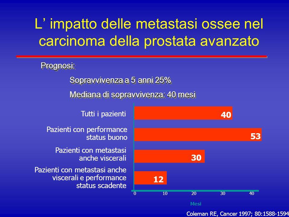 L' impatto delle metastasi ossee nel carcinoma della prostata avanzato