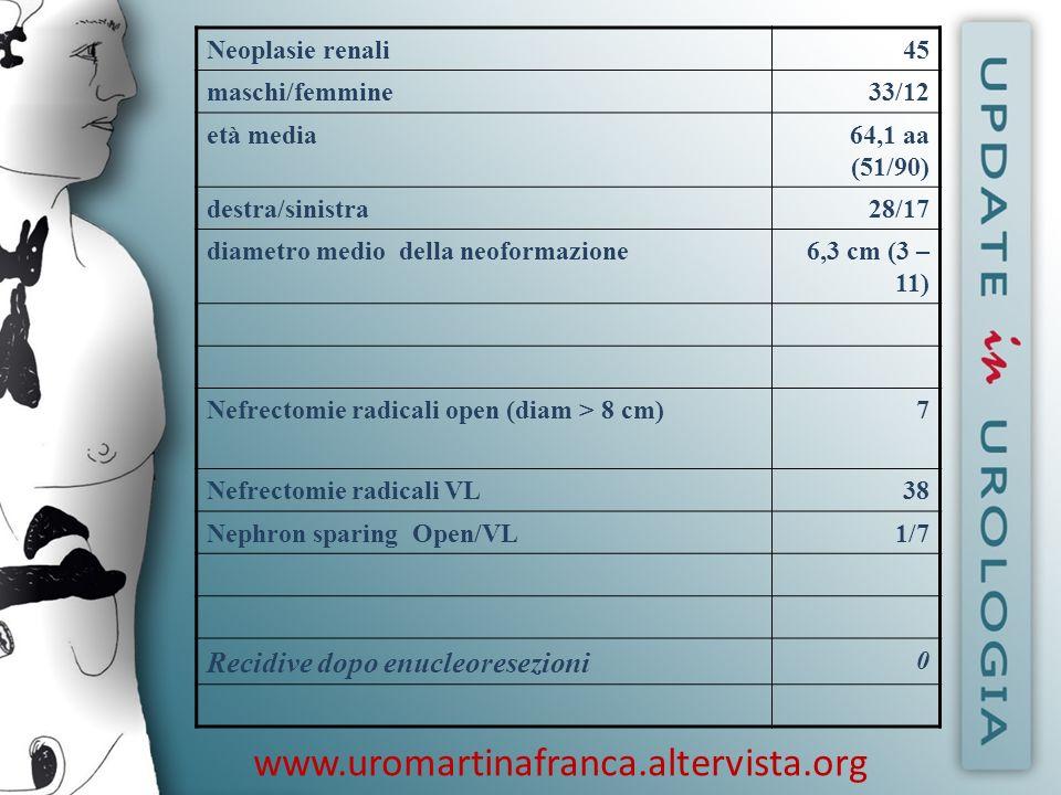 www.uromartinafranca.altervista.org Recidive dopo enucleoresezioni