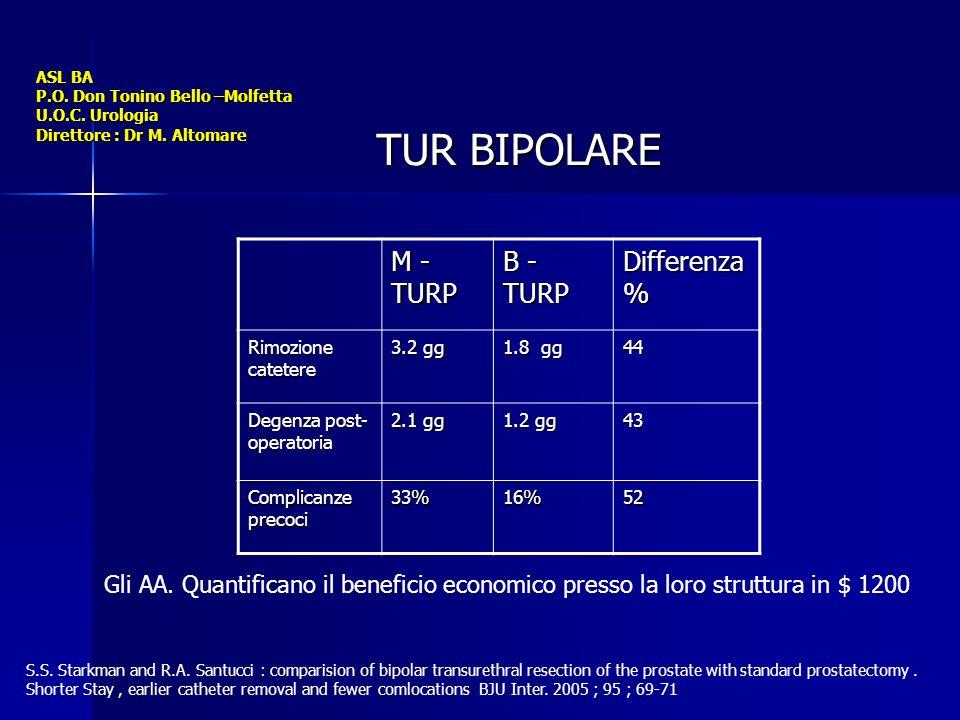 TUR BIPOLARE M -TURP B - TURP Differenza %