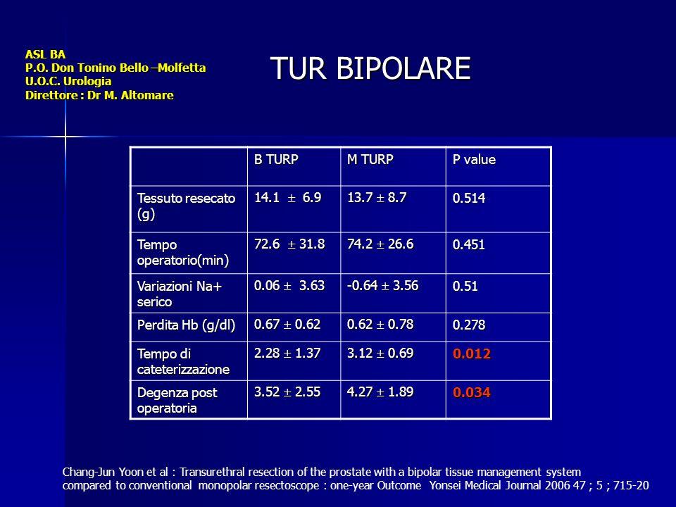 TUR BIPOLARE B TURP M TURP P value Tessuto resecato (g) 14.1  6.9