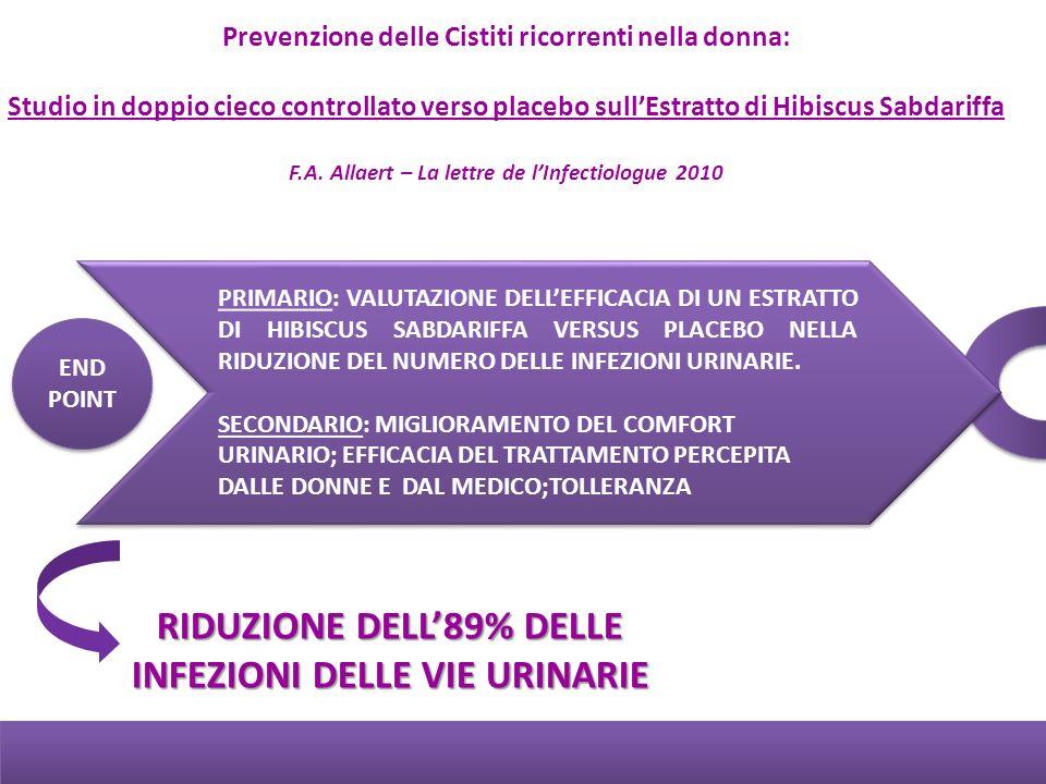 RIDUZIONE DELL'89% DELLE INFEZIONI DELLE VIE URINARIE