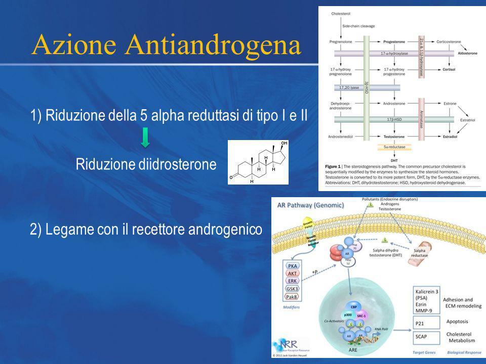 Azione Antiandrogena 1) Riduzione della 5 alpha reduttasi di tipo I e II. Riduzione diidrosterone.
