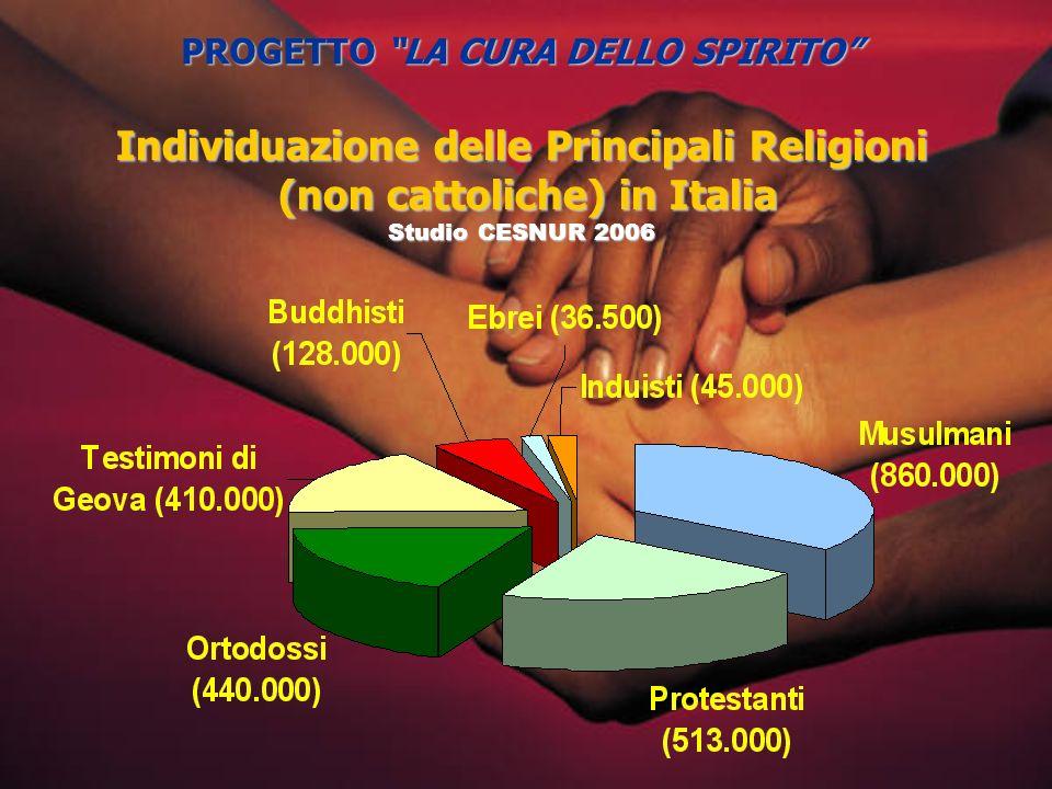 Individuazione delle Principali Religioni (non cattoliche) in Italia