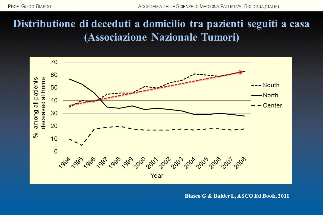 Prof. Guido Biasco Accademia delle Scienze di Medicina Palliativa, Bologna (Italia)