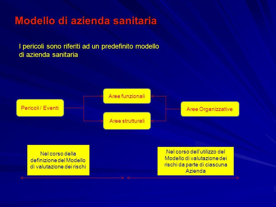 Nel corso della definizione del Modello di valutazione dei rischi