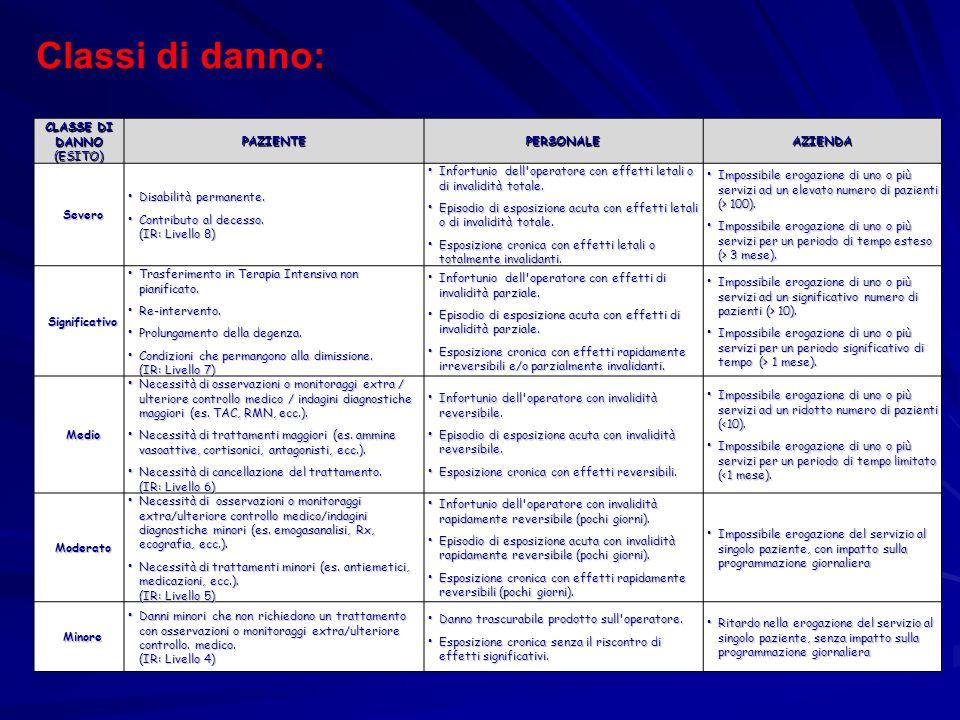 CLASSE DI DANNO (ESITO)