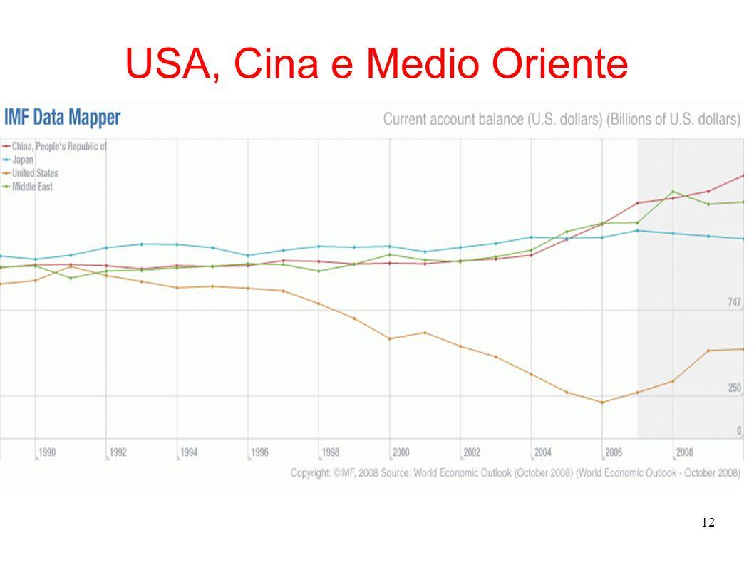 USA, Cina e Medio Oriente