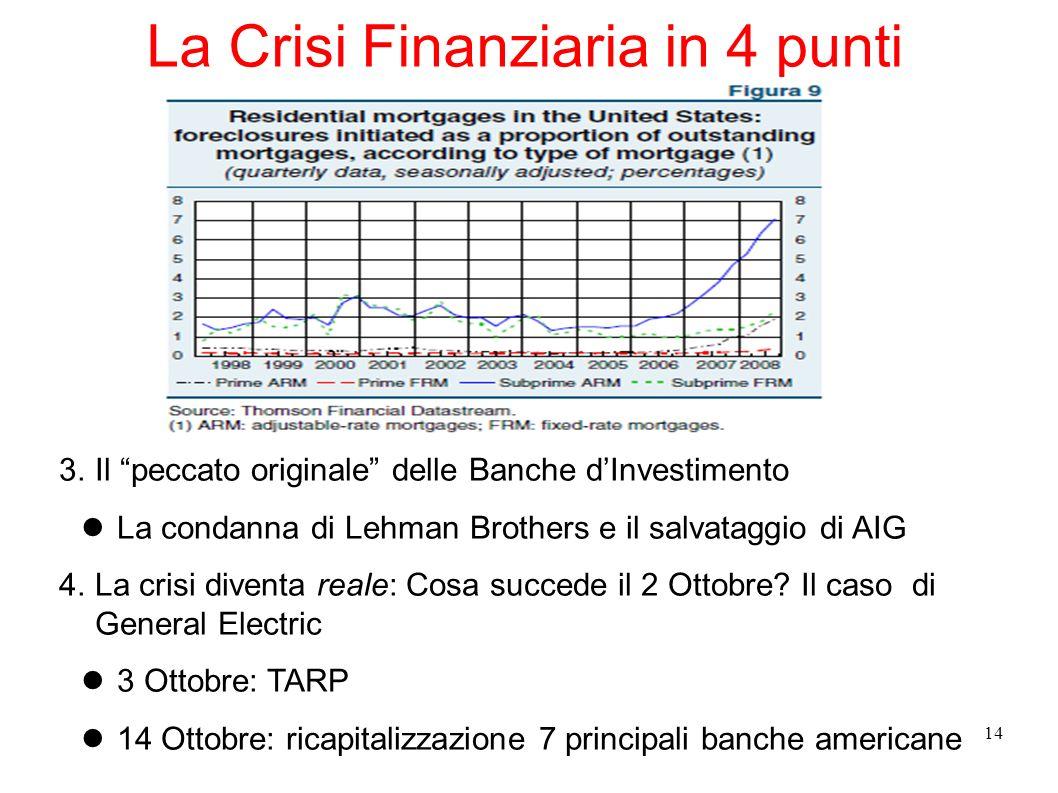 La Crisi Finanziaria in 4 punti