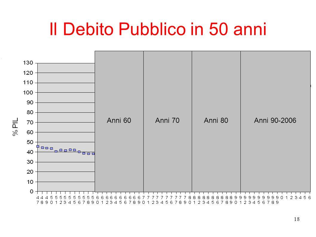 Il Debito Pubblico in 50 anni
