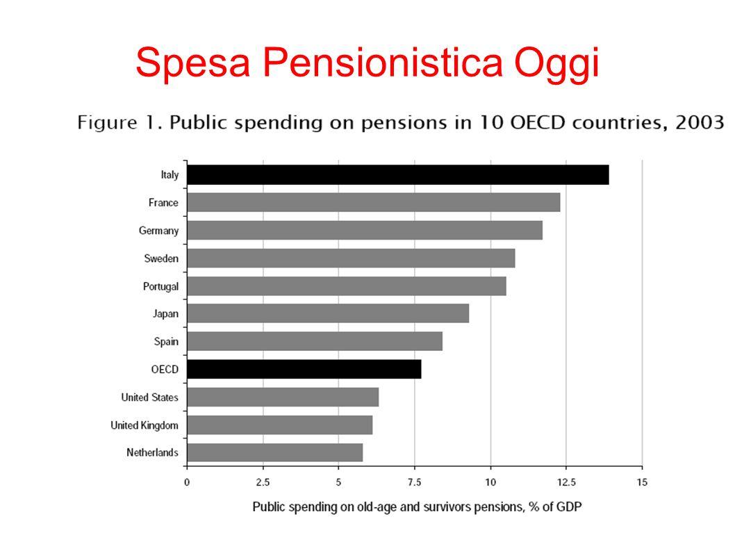 Spesa Pensionistica Oggi