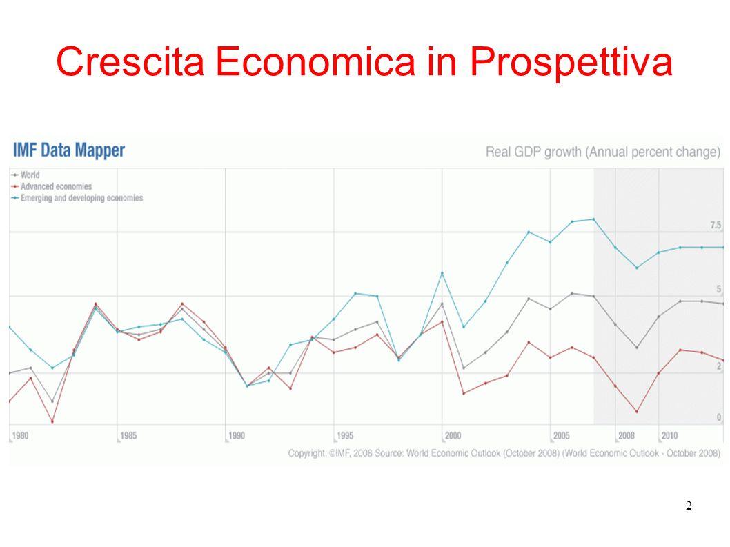 Crescita Economica in Prospettiva