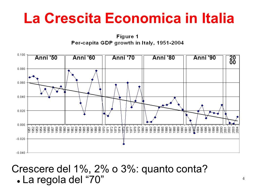 La Crescita Economica in Italia