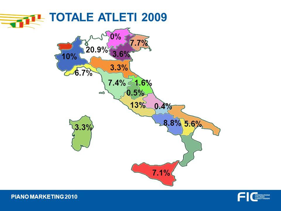 TOTALE ATLETI 2009 10% 20.9% 0% 7.7% 3.6% 6.7% 3.3% 7.4% 0.5% 1.6% 13%