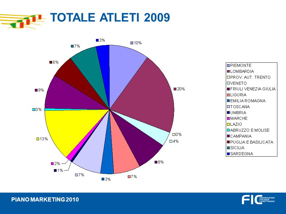 TOTALE ATLETI 2009 PIANO MARKETING 2010