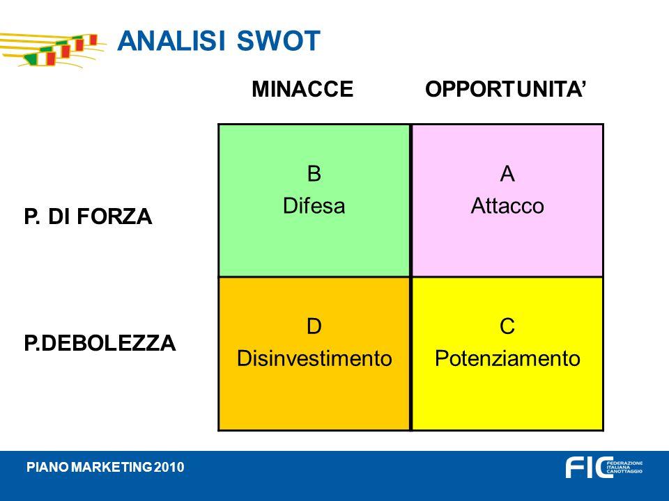 ANALISI SWOT MINACCE OPPORTUNITA' P. DI FORZA P.DEBOLEZZA B Difesa A