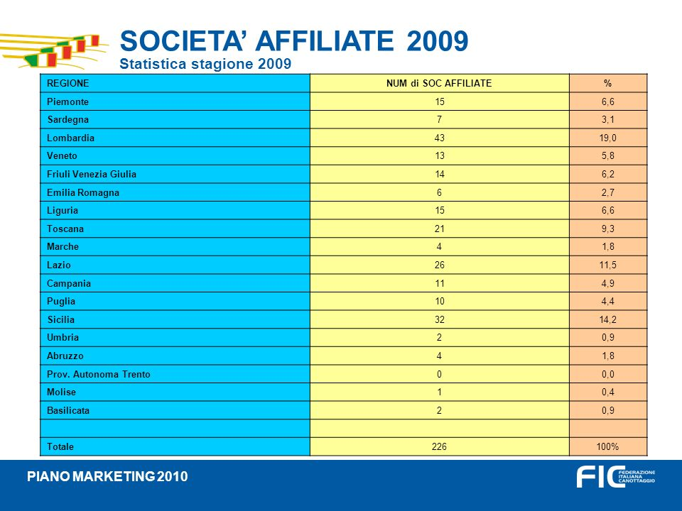 SOCIETA' AFFILIATE 2009 Statistica stagione 2009 PIANO MARKETING 2010