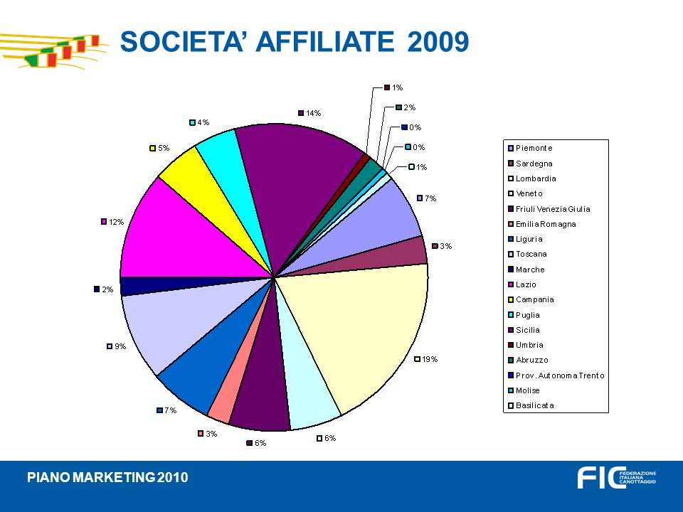 SOCIETA' AFFILIATE 2009 PIANO MARKETING 2010